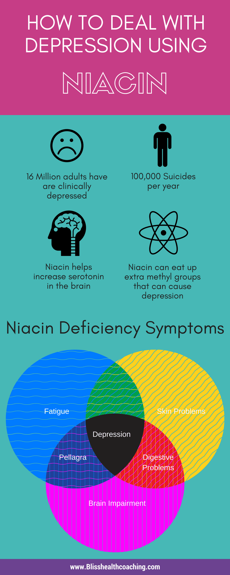 Niacin for Depression and Anxiety - Bliss Health Coaching